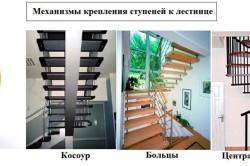 Механизмы крепления ступеней к лестнице