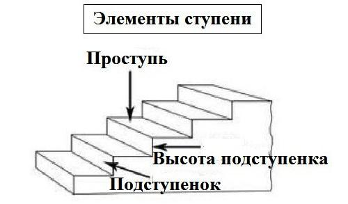 Схема элементов ступени