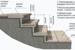 Схема каменной лестницы