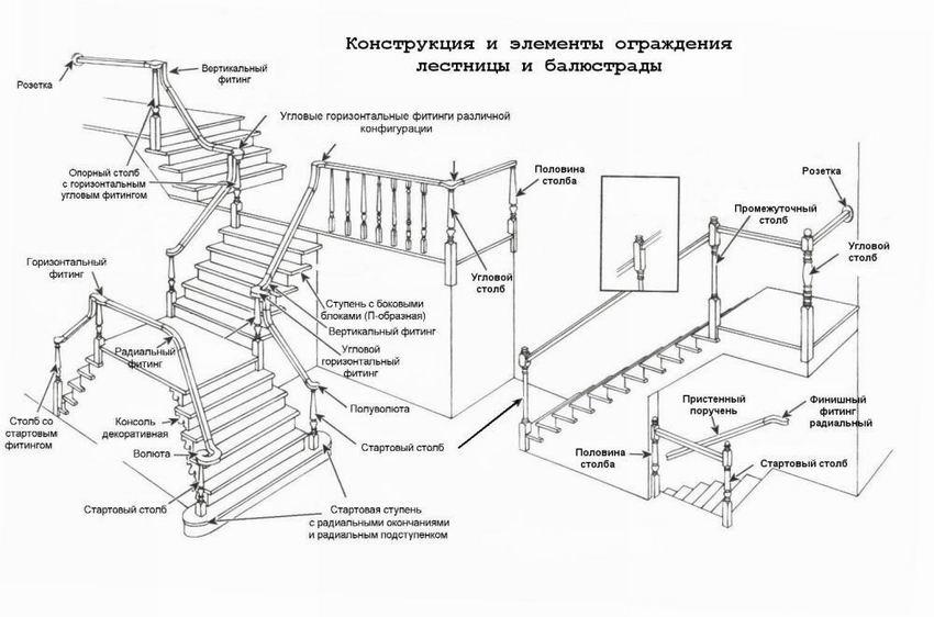 Схема конструкции и элементов ограждения