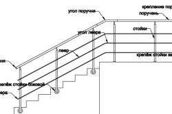 Схема крепления перил