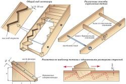 Схема крепления тетив для лестницы