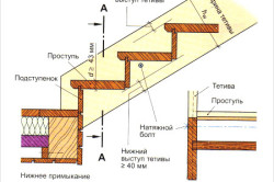 Схема лестницы на тетивах.