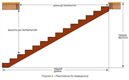 Схема лестницы с прямым маршем.