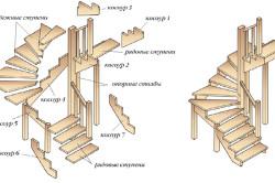 Схема лестницы с забежными ступенями