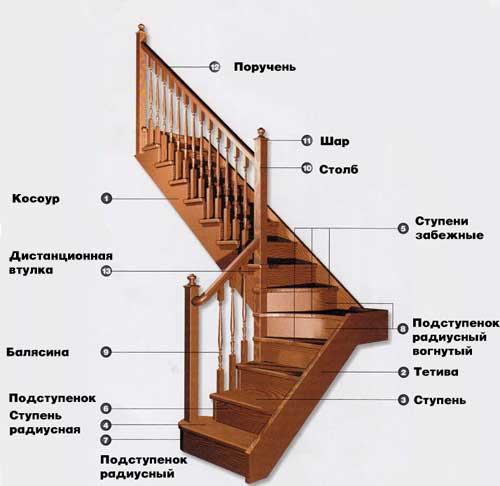 Схема лестницы своими руками