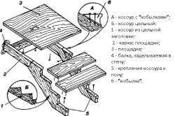 Схема монтажа лестницы на косоурах