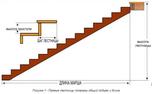 Схема общего подъема и длины прямой лестницы