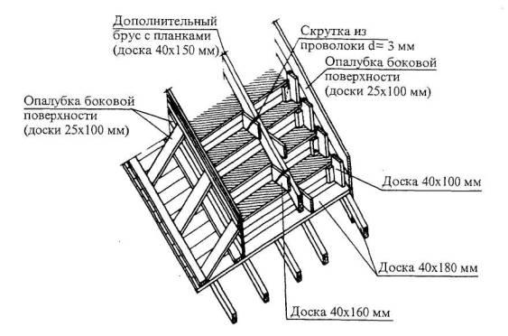 Схема опалубки ступеней лестницы