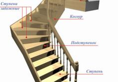 Схема основных элементов деревянной лестницы