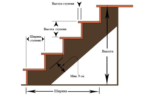 Схема устройства ступеней