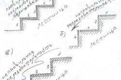 Схема последовательности облицовки