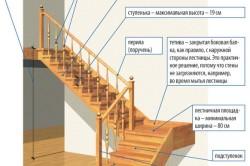 Схема сборки лестницы для чердака своими руками