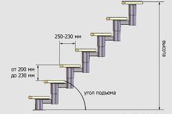 Схема ступеней модульной лестницы