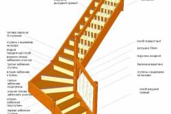 Схема угловой лестницы