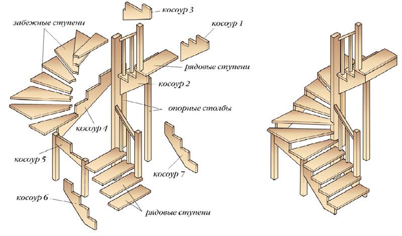 Схема устройства лестницы с забежными ступенями.