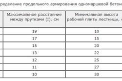 Таблица определения продольного армирования одномаршевой продольной лестницы