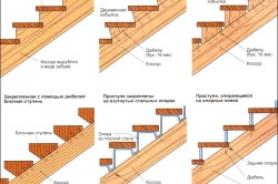 Виды ступеней маршевой лестницы