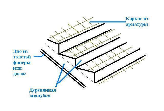 Армирование опалубки бетонной лестницы