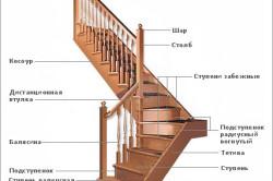 Схема отделки бетонной лестницы деревом.