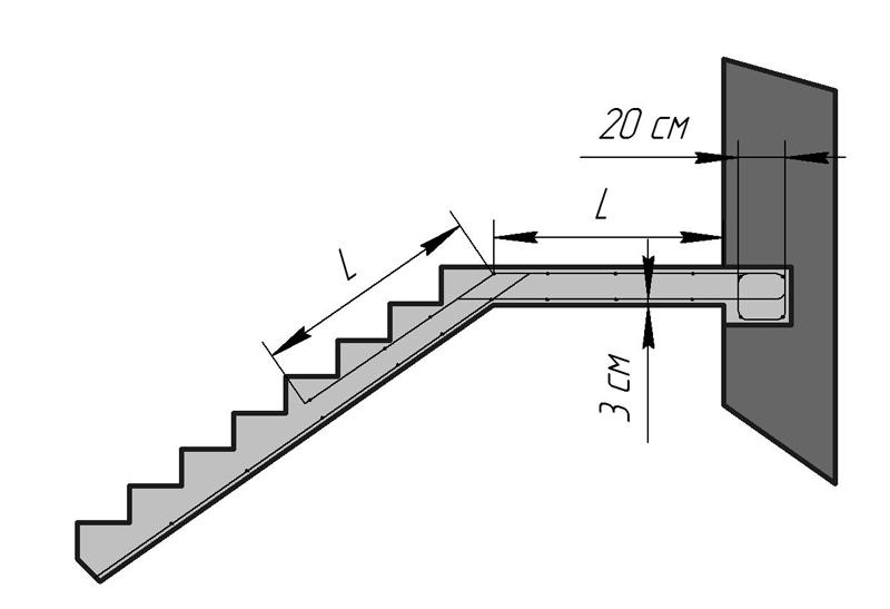 Схема строения бетонной лестницы