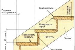 Схема элементов лестницы.