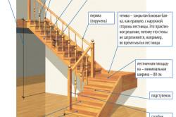 Устройство лестницы.