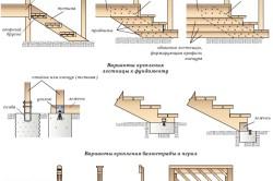 Схема видов деревянных лестниц для крыльца