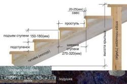 Схема деревянного крыльца с размерами