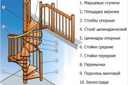 Схема конструкции винтовой лестницы