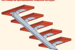 Схема лестницы на центральном сварном косоуре