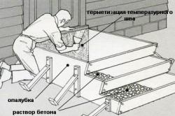 Схема монтажа крыльца из бетона
