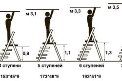 Схема соотношения высоты стремянки с количеством ступеней