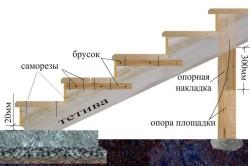 Строение крыльца