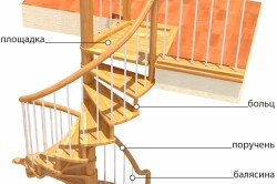 Схема устройства лестницы с дизайнерскими ступенями