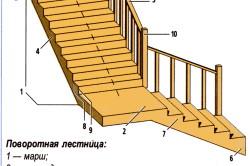 Схема устройства поворотной лестницы