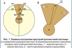 Схема построения проступей для винтовой лестницы