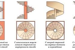 Разновидности винтовых лестниц