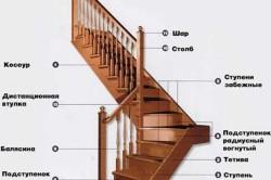 Схема строения винтовой лестницы