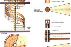 Схема устройства винтовой лестницы.