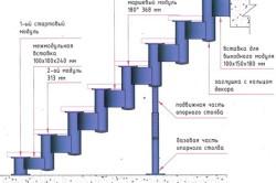 Схема строения модульной лестницы