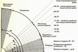Схема расчета угла наклона лестницы