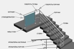Схема монтажа перил из нержавеющей стали
