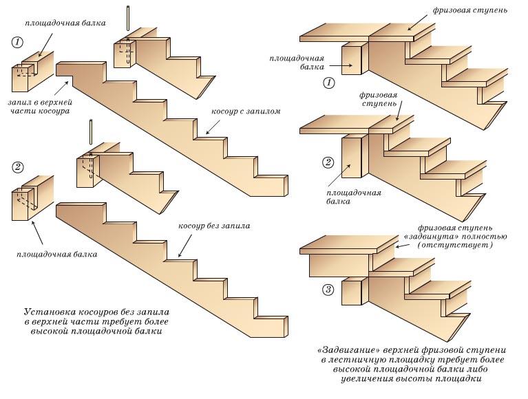 Конструктивная схема межэтажной лестницы, выполненной на основе косоуров