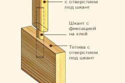 Схема крепления балясин с помощью шкантов.