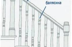 Структурная схема и название элементов лестницы