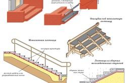 Схема наружной лестницы в деревянном доме