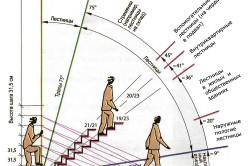 Схема угла наклона лестницы.