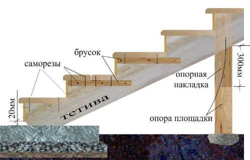 Схема лестницы из бетона.