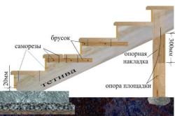 Схема крыльца из бетона.